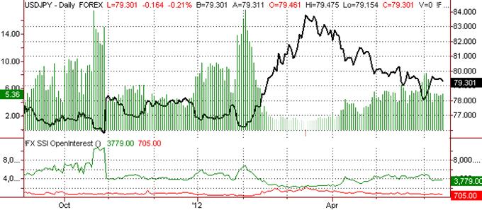 Japanese Yen Outlook May Shift versus US Dollar