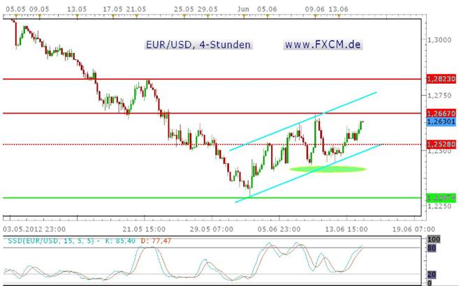 Der Euro bleibt kurzfristig Long, Attacke auf das Wochenhoch zum Wochenschluss?