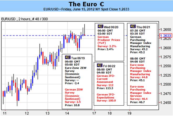L'euro face à un rallye d'effondrement ou de soulagement avec l'élection grecque