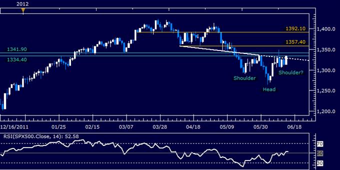 S&P 500, US Dollar Produce Mirror-Image Reversal Chart Patterns