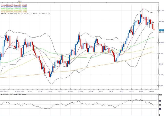 US Dollar Index Classical Technical Report 06.15