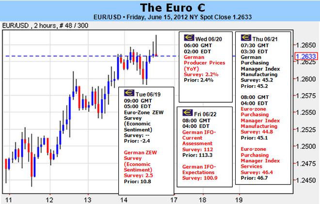 L'euro face à un effondrement ou à un rallye de soulagement avec l'élection grecque