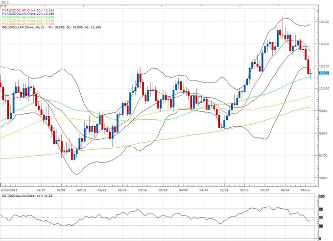 US Dollar Index Classical Technical Report 06.18