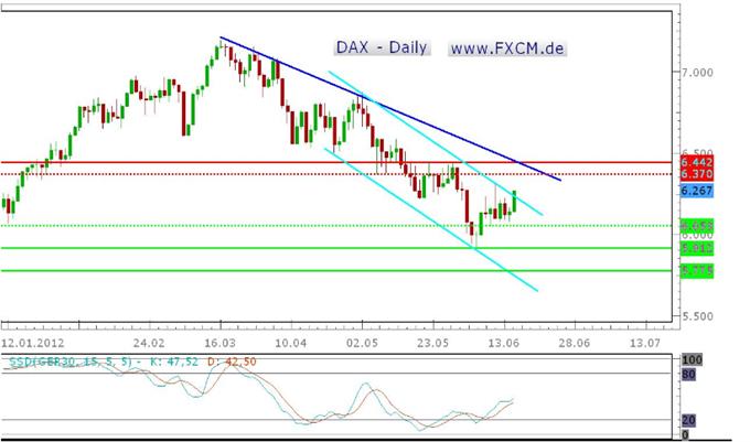 Die neue Handelswoche im DAX wird turbulent, technische Szenarien schwer zeichenbar
