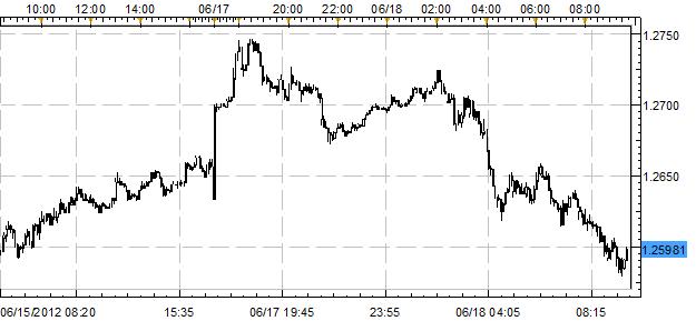 EURUSD Falls Back Below 1.26 as Spanish Yields Soar