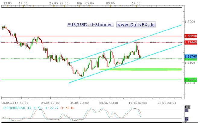 Anfänglicher Optimismus verfliegt, EUR/USD an unterem Trendkanal im 4-Stundenchart, eine Schlüsselregion