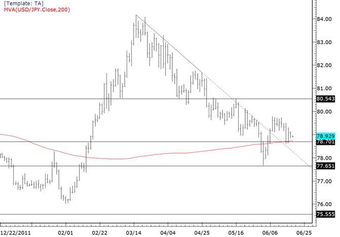 Le range de l'USDJPY se resserre avant le FOMC