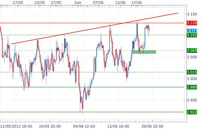 CAC 40 / DAX : Paris dans le rouge tandis que les autres places tiennent avant le FOMC