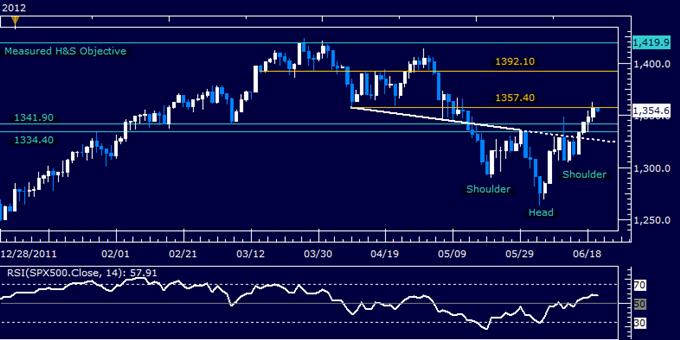Dollar Breaks Support as S&P 500 Builds on Bullish Reversal Setup