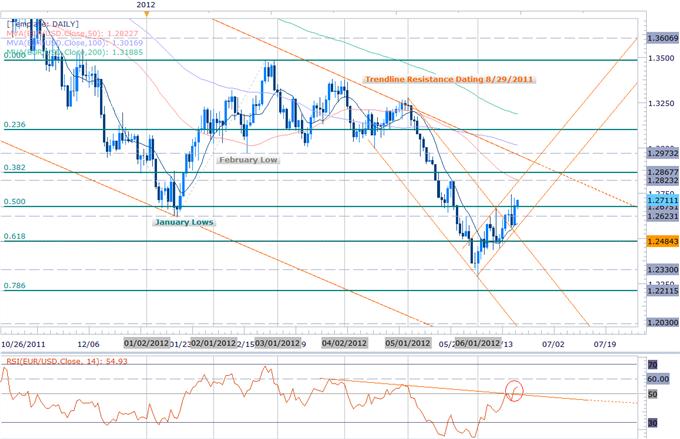 EURUSD: Trading de la décision de taux d'intérêt du FOMC