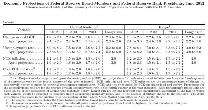 Federal Reserve's June Economic Forecasts