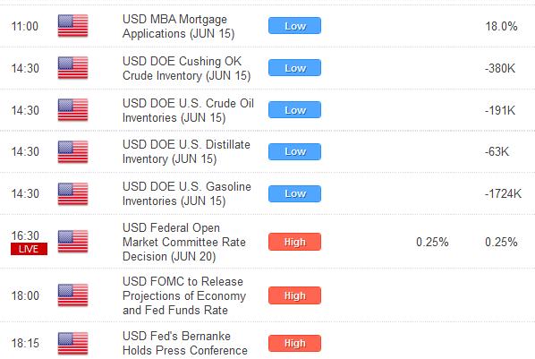 Les investisseurs rechercheront un soutien additionnel de la part de la Réserve Fédérale des Etats-Unis plus tard dans la journée