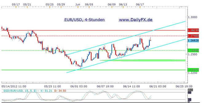 Nach Griechenland ist vor der FED – der EUR/USD vor der nächsten richtungsweisenden Entscheidung?