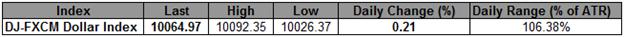 USD-Index profitiert davon, dass Bernanke kein QE andeutet - Zeit zum Kaufen?