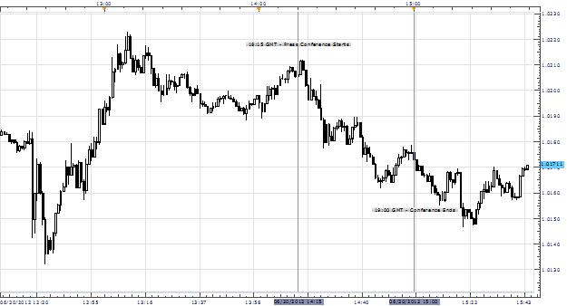 US Dollar Regains Footing As Bernanke Speaks After FOMC Extends Twist