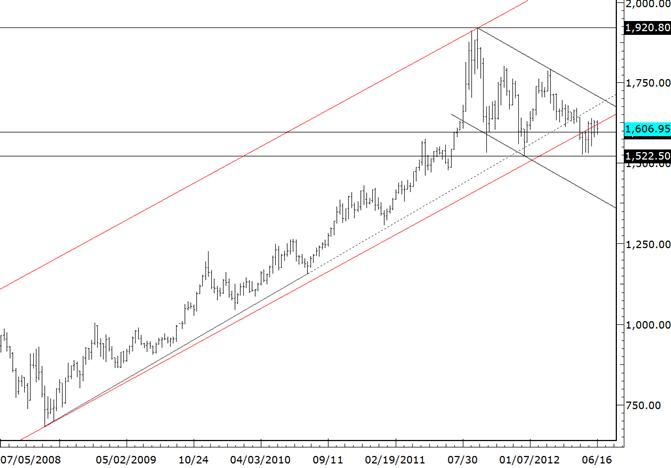 Gold rutscht leicht ab, aber bald wird ein größerer Bruch erwartet