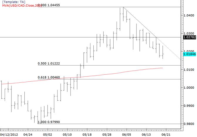USDCAD Inches Towards Fibonacci and 200 Day Average