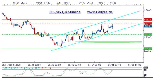 Ausdehnung von Operation Twist – EUR/USD bullish infolge eines Short-Coverings?