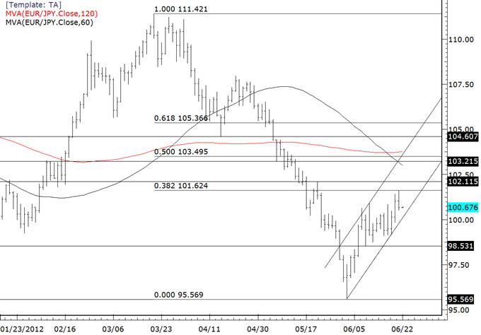 Les cross du yen sont plutôt bien achetés étant donné la performance macro
