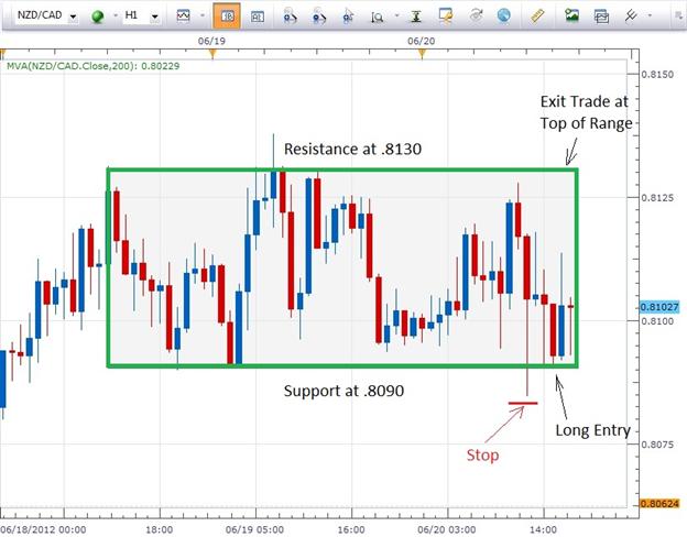 Des tactiques pour la gestion de position lors du trading d'un range