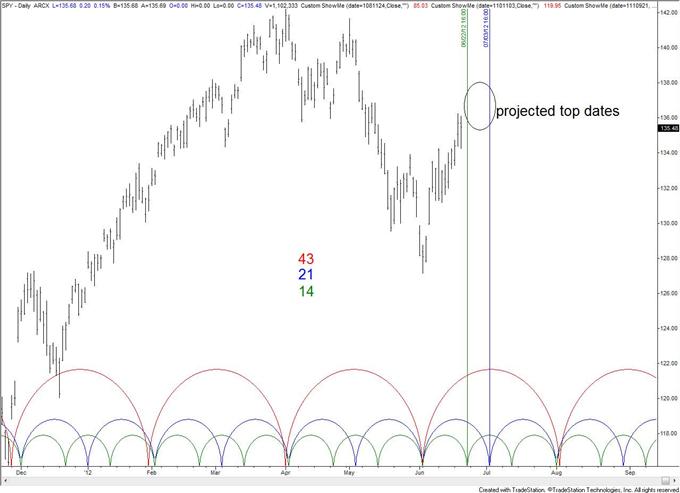 USDJPY_Breaks_Out_as_Stocks_Struggle_at_Topping_Zone_body_SPY.png,