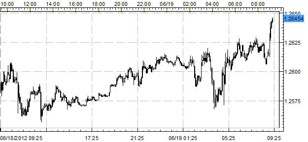 US Dollar Leads Post-FOMC; Japanese Yen Continues to Weaken