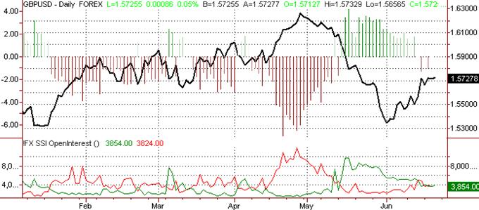 British Pound Forecast to Trade Softly Higher Through June