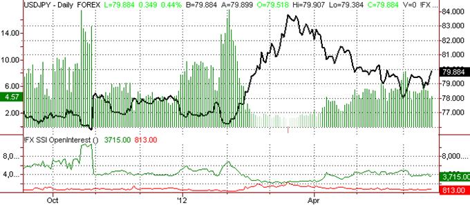 Japanese Yen Outlook Unclear as Technical Patterns Warn of Reversal