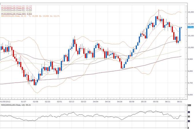 Rapport technique classique du Dollar Index - 22.06