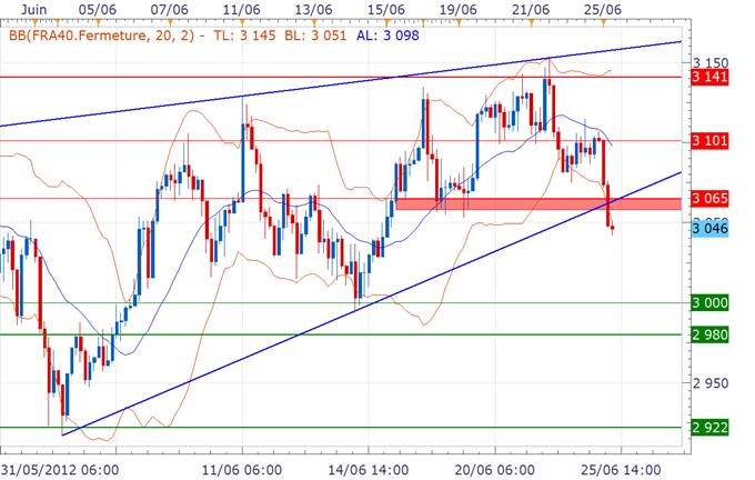 CAC 40 / DAX : Les Bourses sous pression au début de cette semaine alors que les incertitudes dans la zone euro pénalisent les actis risqués