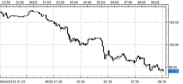 Euro Slips as Japanese Yen Rebounds Amid Rising Italian and Spanish Yields