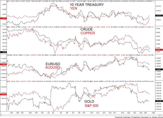 La faiblesse de l'euro et des monnaies (FX) liées aux matières premières sous pression en début de semaine