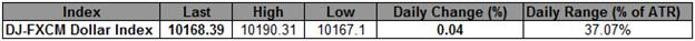 L'USD un tout petit peu plus haut, la hausse du yen taillant dans les gains de l'index