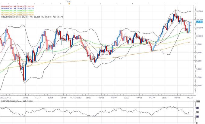 US Dollar Index Klassischer Technischer Report 25.06.