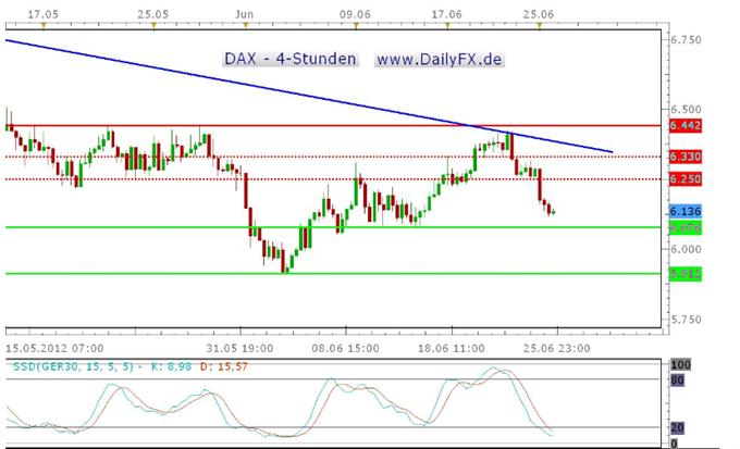 DAX startet schwach in die Handelswoche und nimmt Kurs auf das Zweiwochentief