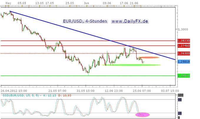 EUR/USD bleibt bearish, Support um 1,2450 USD könnte Rebound begünstigen
