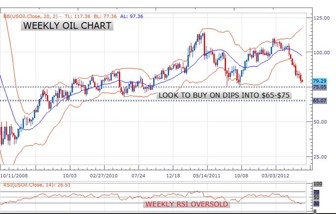L'euro tient toujours au-dessus de 1.2440 ; le graphique du pétrole mérite l'attention