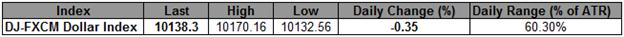 USD-Index hält die tägliche Unterstützung - Bruch über 10.180 konstruktiv