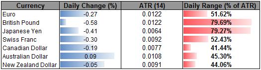 AUD Primed For Bearish Breakdown- GBP Lacks Direction Above 1.5535
