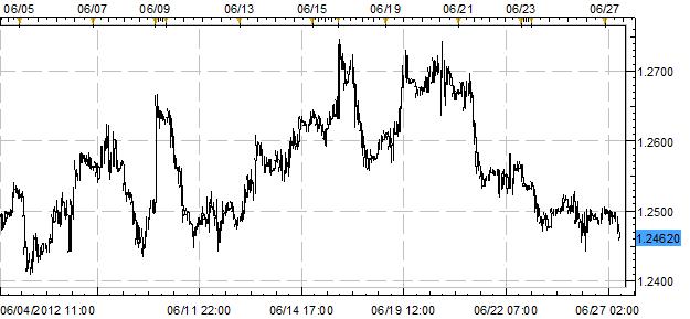 EURUSD Near Two-Week Low Ahead of Summit; GBP Weakest