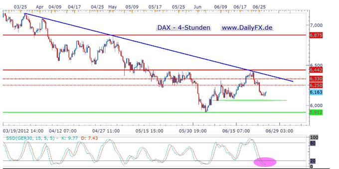 Hat der DAX Potential auf der Unterseite erstmal ausgereizt und kommt nun eine Gegenbewegung?