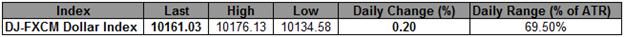 Der USD Index drückt das Top der neuesten Range -10.134 kritische Unterstützung