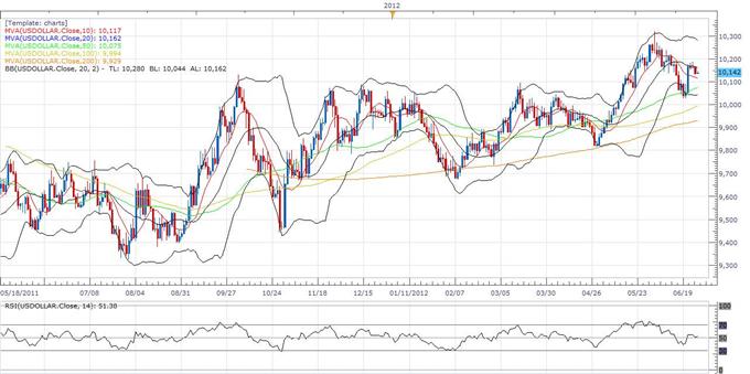 Rapport technique classique du Dollar Index  06.27 (27 juin)