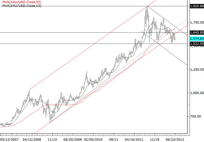 Gold strebt die 7. Konsolidierungswoche an