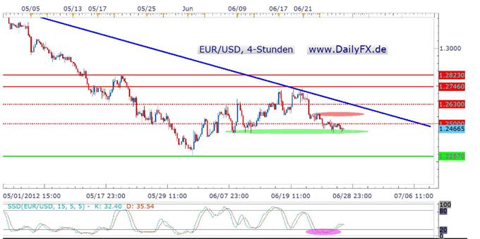 Im EUR/USD rückt die 1,2500er Marke rückt in den Fokus