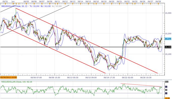 L'indice de l'USD devrait casser alors que l'UE déçoit, la rigidité de l'inflation limite le QE3