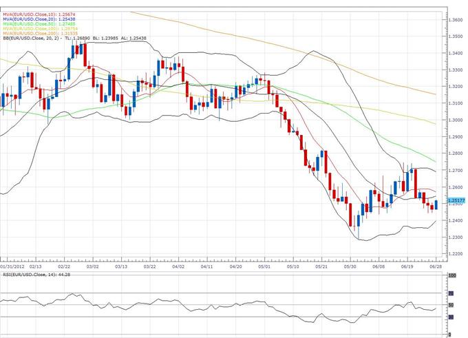 US Dollar Index klassischer technischer Bericht 28.06.