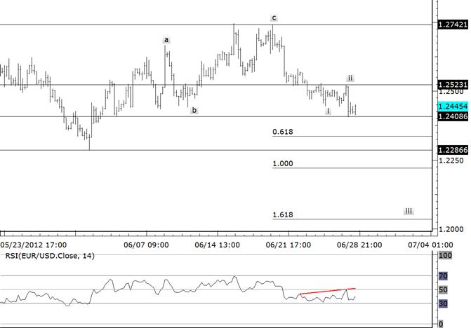 EURUSD Position agressive contre 12525