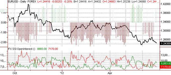 L'euro vise la baisse alors que les opérateurs Forex changent leur position