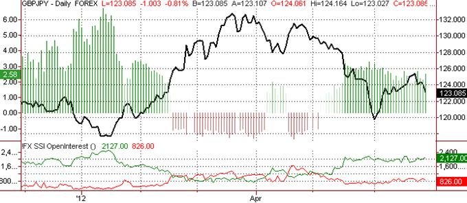 British Pound Outlook Bearish versus Japanese Yen